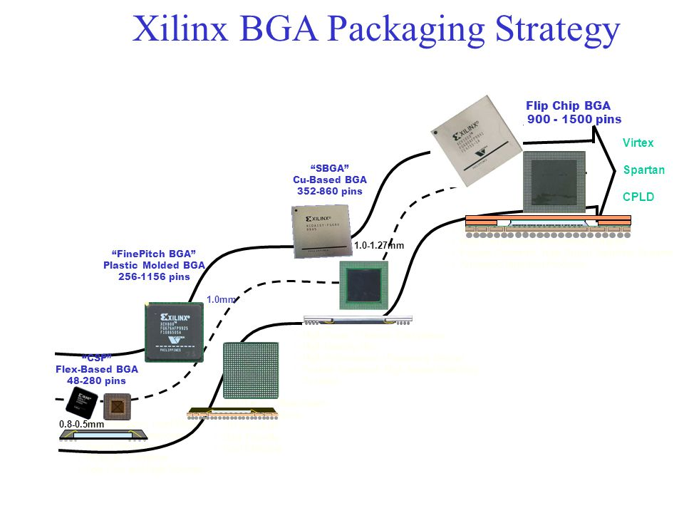 Xilinx BGA Packaging Strategy