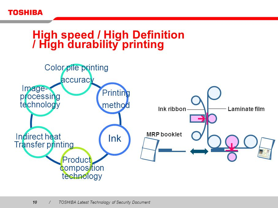 High speed / High Definition / High durability printing