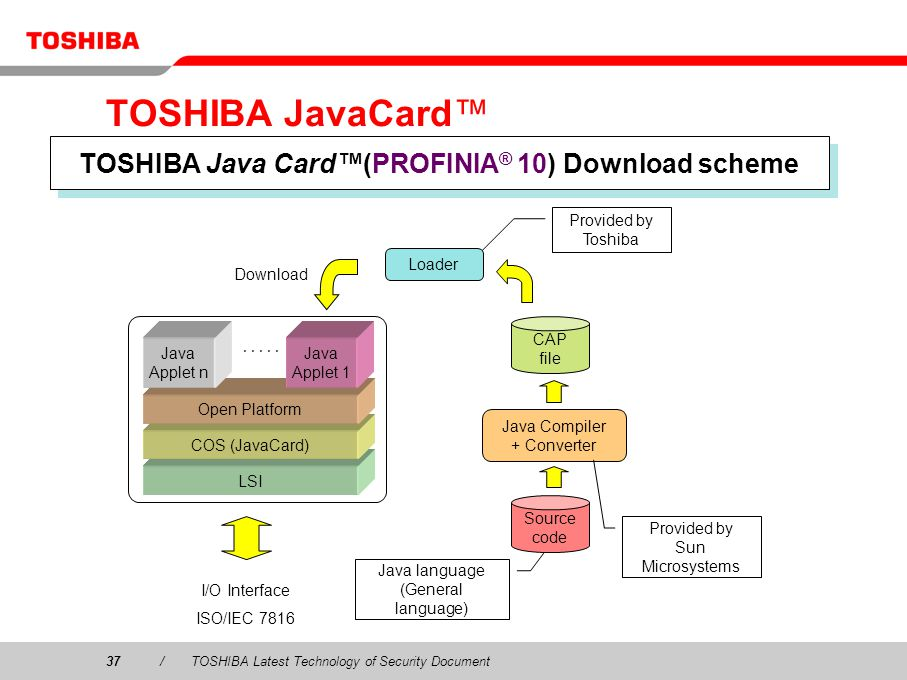 TOSHIBA Java Card™(PROFINIA® 10) Download scheme