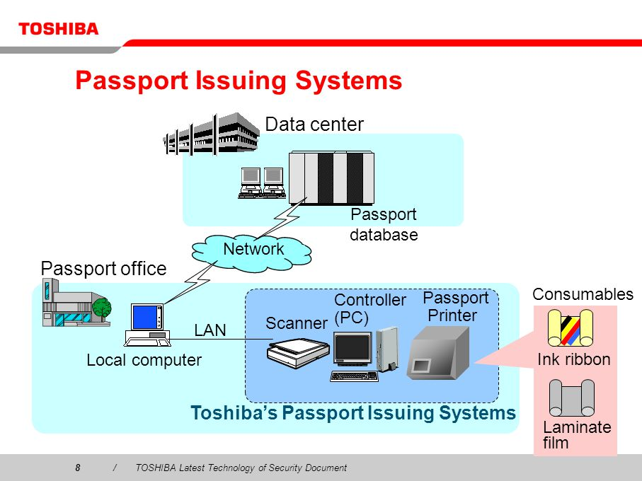 Passport Issuing Systems