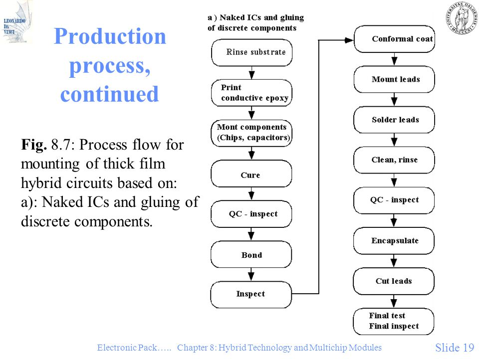 Production process, continued