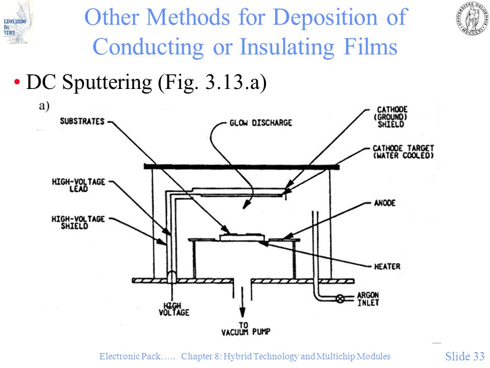 Other Methods for Deposition of Conducting or Insulating Films