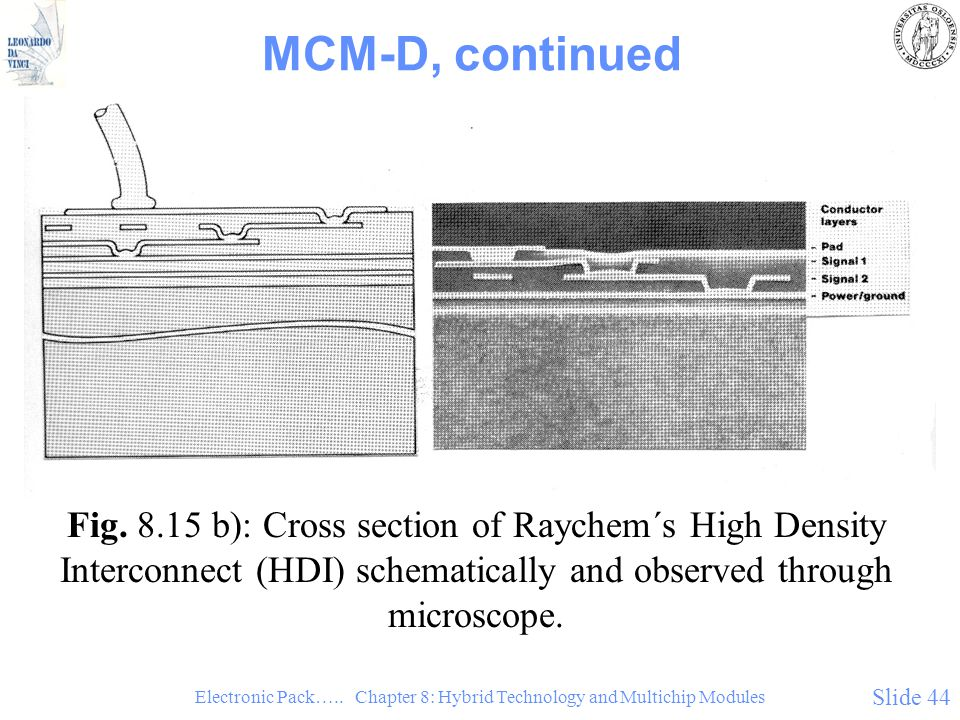 Electronic Pack….. Chapter 8: Hybrid Technology and Multichip Modules