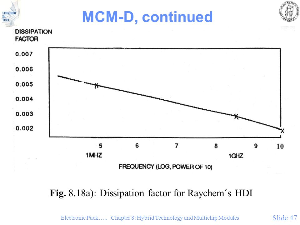 MCM-D, continued Fig. 8.18a): Dissipation factor for Raychem´s HDI