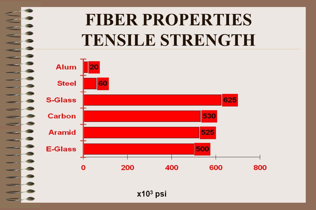 FIBER PROPERTIES TENSILE STRENGTH