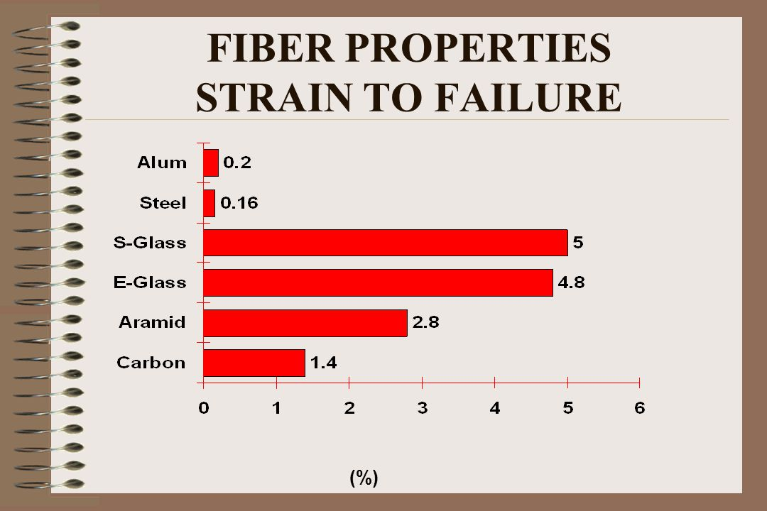 FIBER PROPERTIES STRAIN TO FAILURE