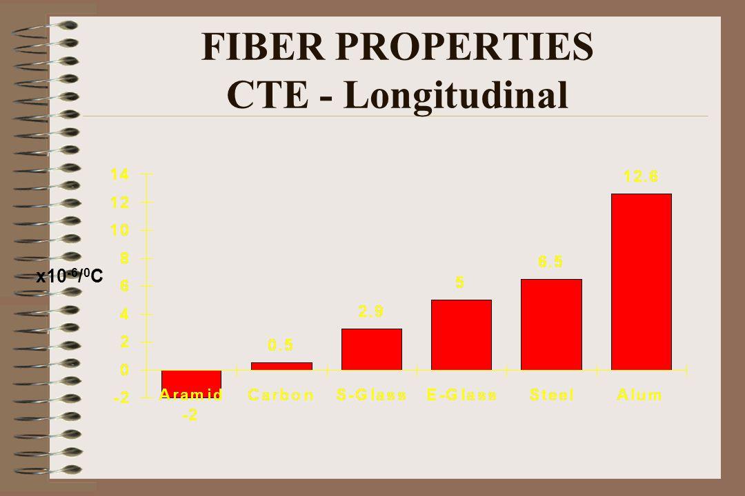 FIBER PROPERTIES CTE - Longitudinal