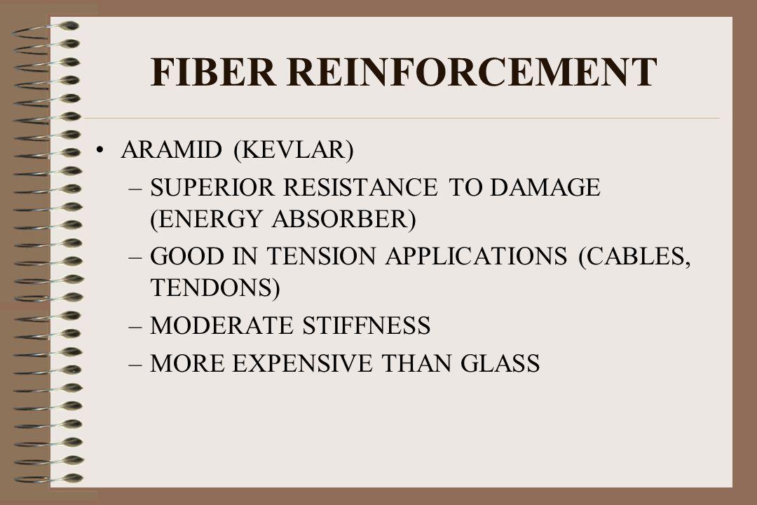 FIBER REINFORCEMENT ARAMID (KEVLAR)