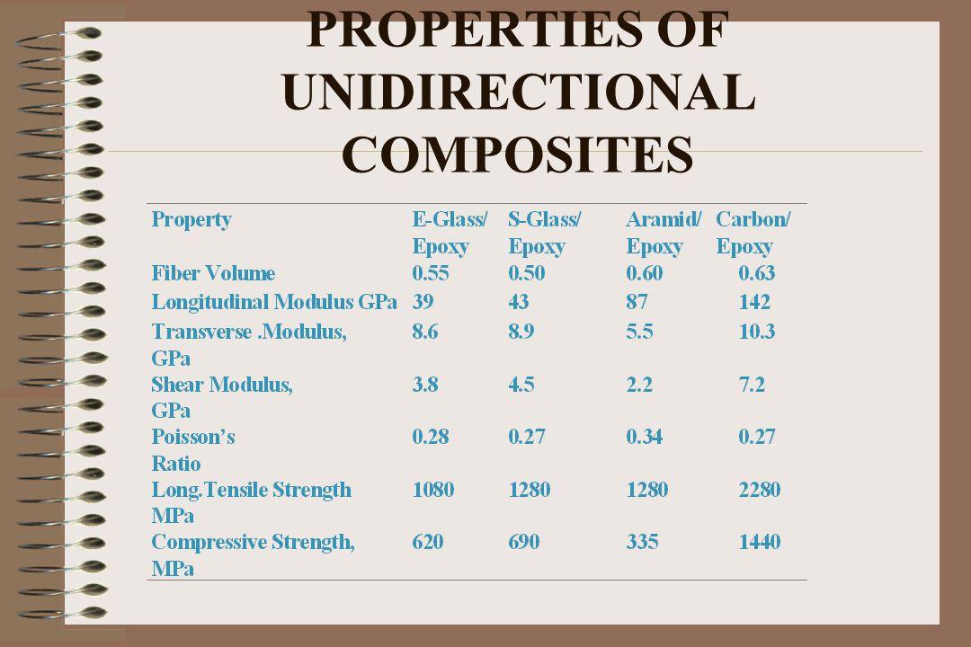 PROPERTIES OF UNIDIRECTIONAL COMPOSITES