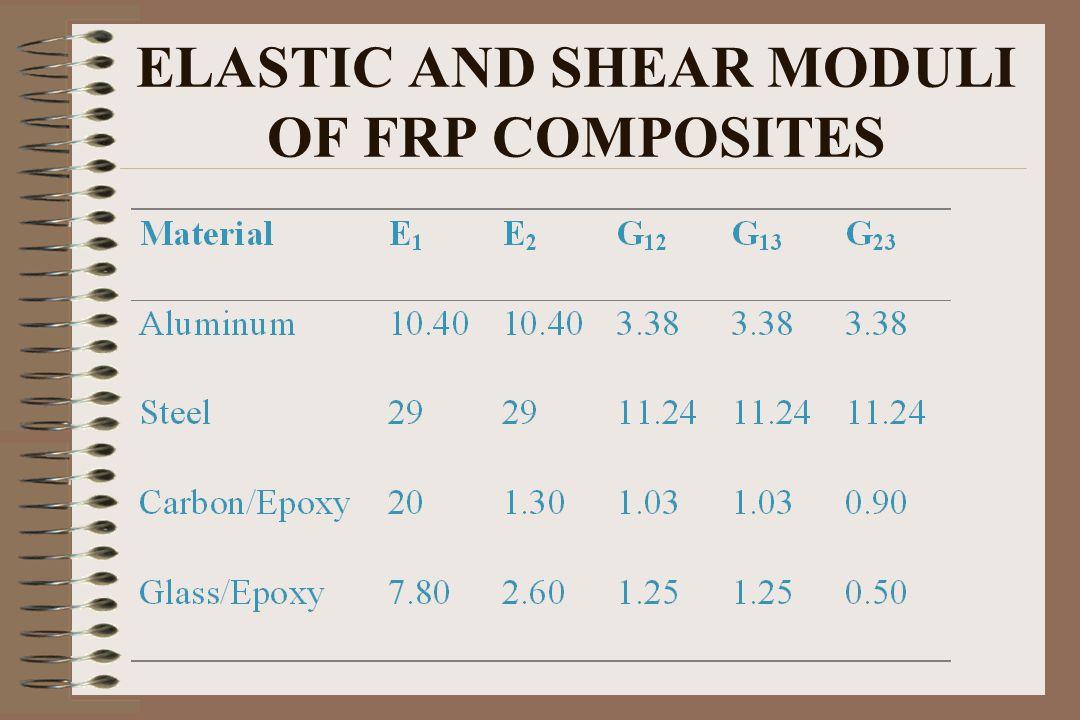 ELASTIC AND SHEAR MODULI OF FRP COMPOSITES