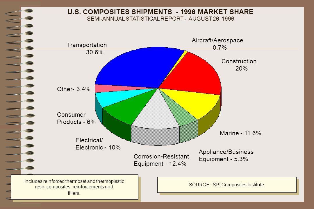 U.S. COMPOSITES SHIPMENTS - 1996 MARKET SHARE