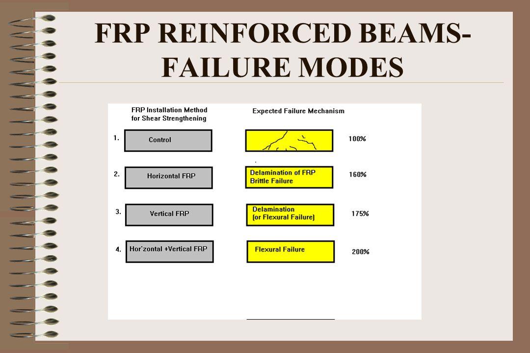 FRP REINFORCED BEAMS- FAILURE MODES
