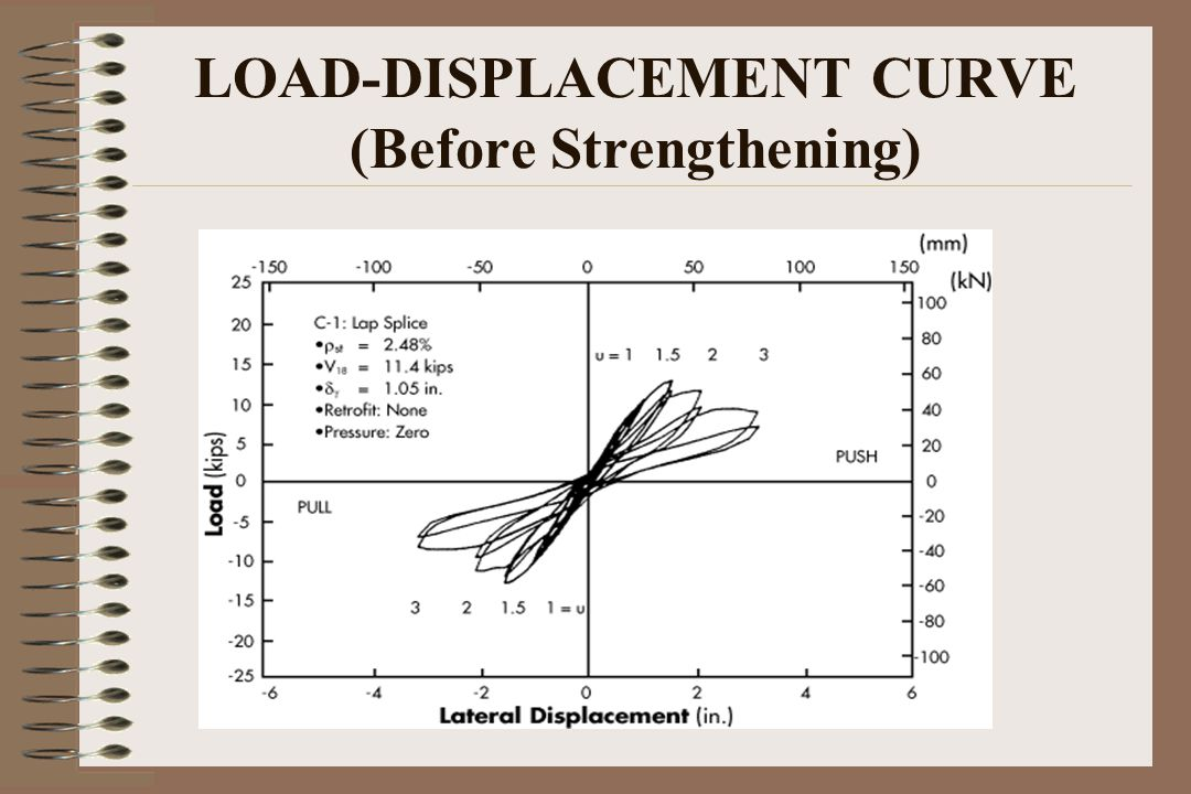 LOAD-DISPLACEMENT CURVE (Before Strengthening)