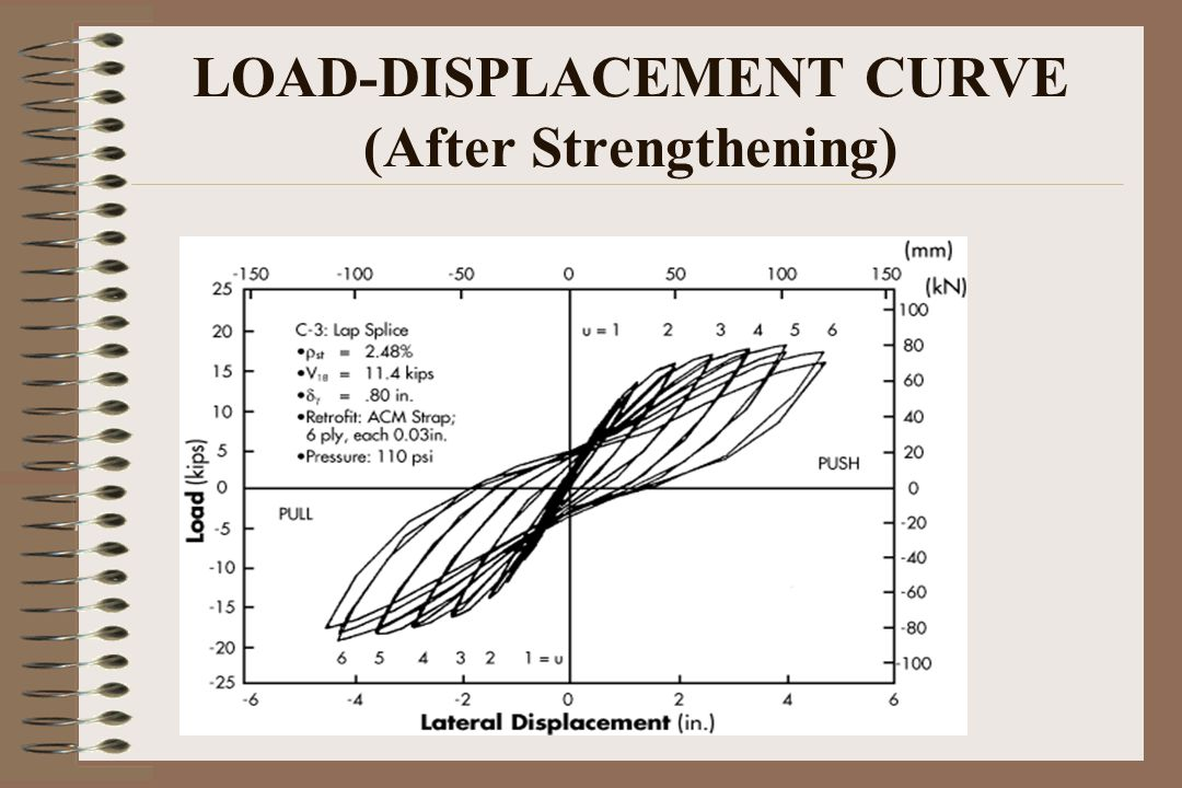 LOAD-DISPLACEMENT CURVE (After Strengthening)