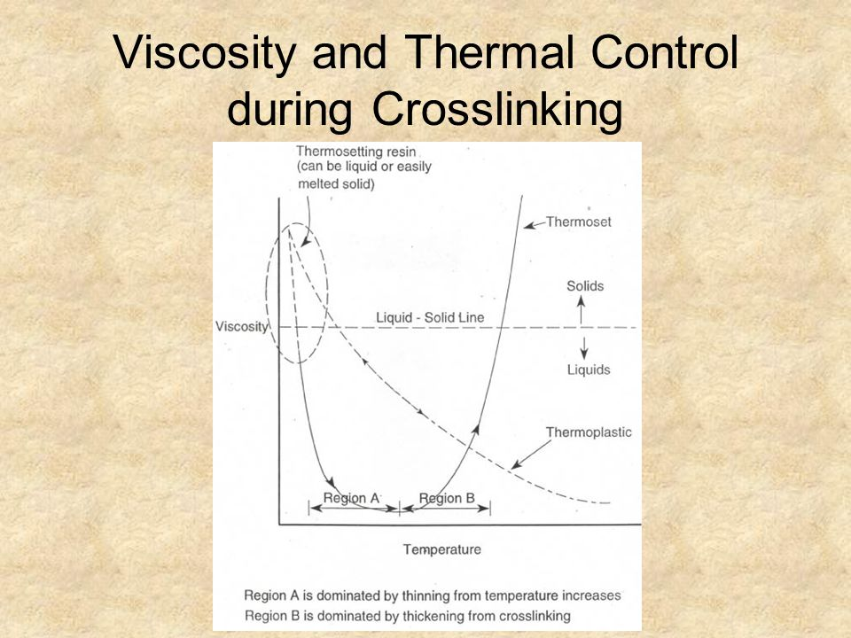 Viscosity and Thermal Control during Crosslinking