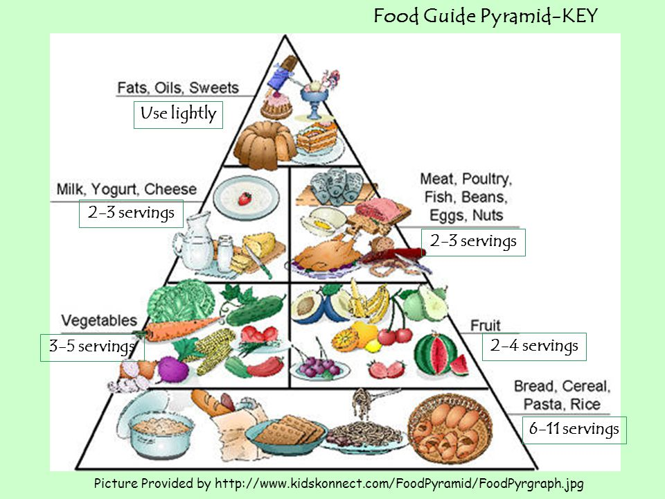 Food Guide Pyramid-KEY