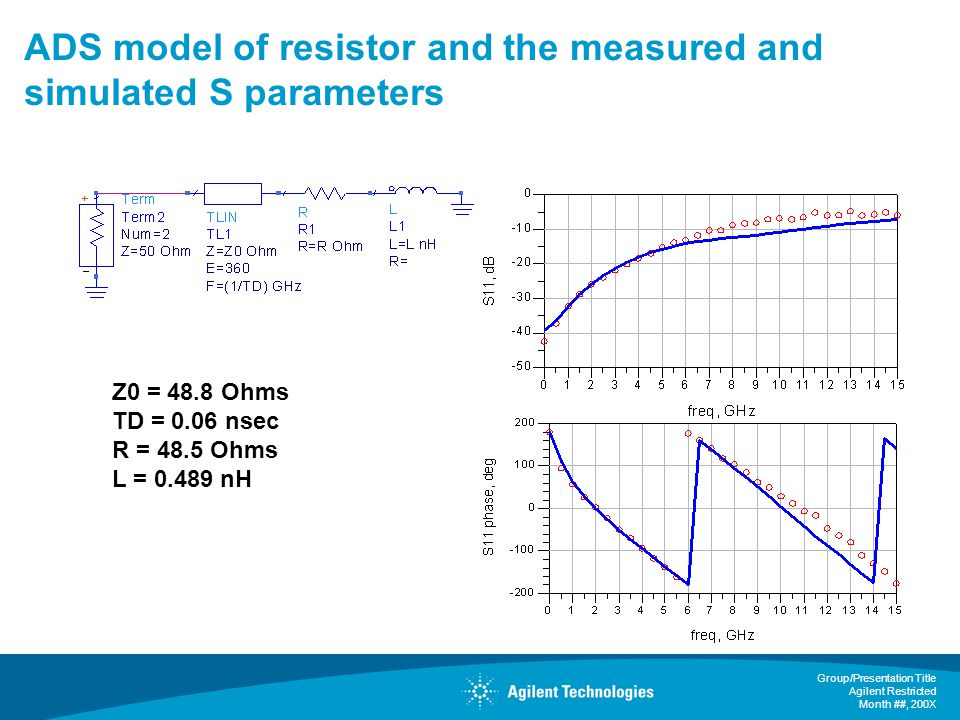 ADS model of resistor and the measured and simulated S parameters