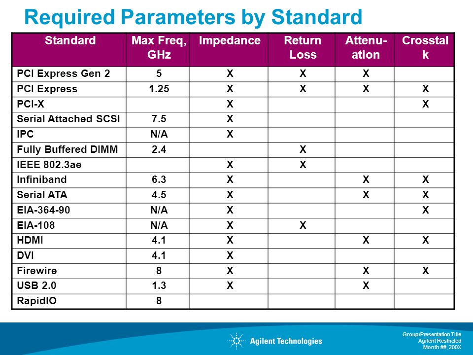 Required Parameters by Standard