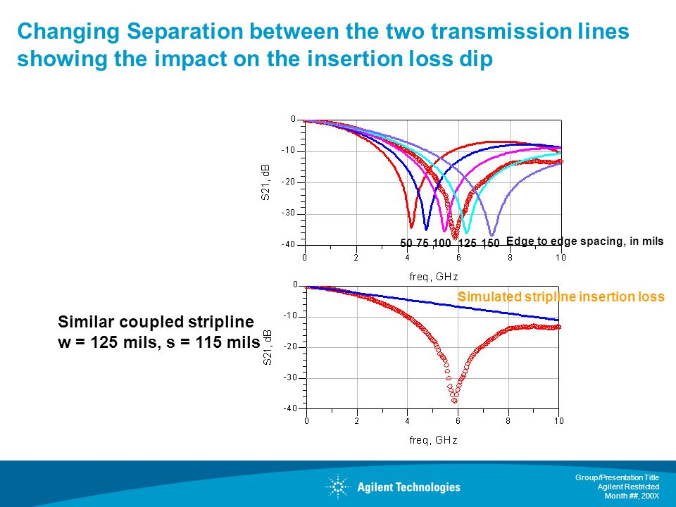 Changing Separation between the two transmission lines showing the impact on the insertion loss dip