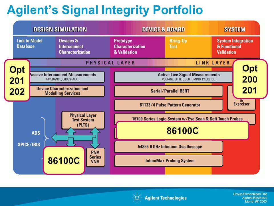 Agilent's Signal Integrity Portfolio