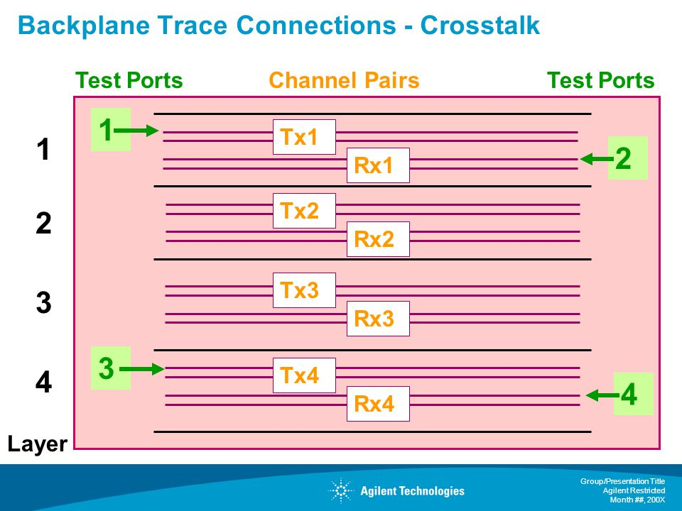 Backplane Trace Connections - Crosstalk