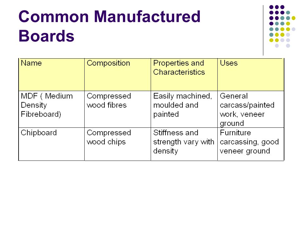 Common Manufactured Boards