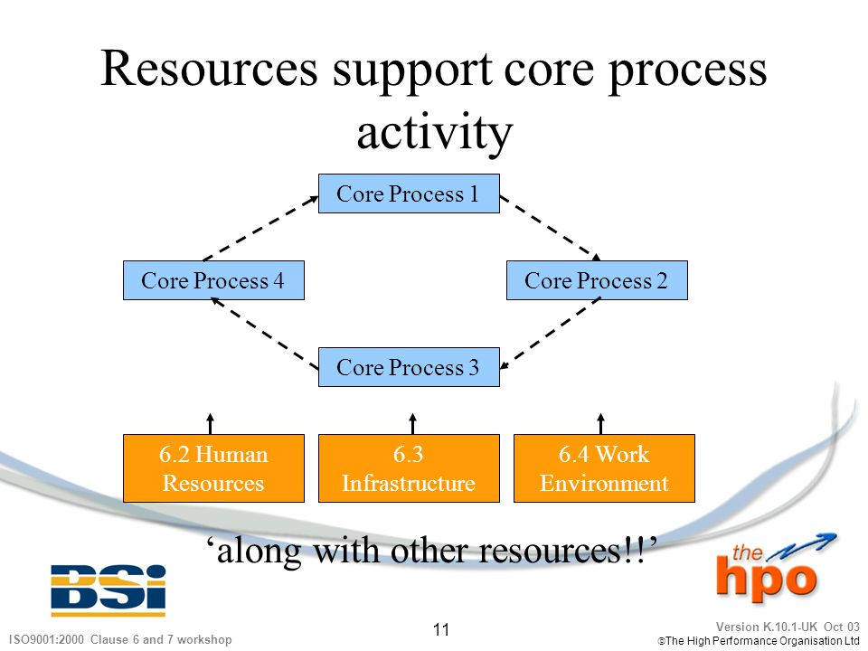 Resources support core process activity