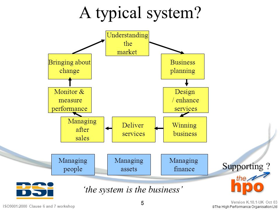 A typical system Supporting 'the system is the business'