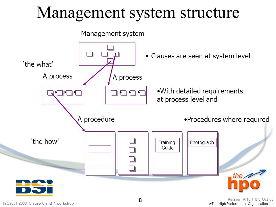 Management system structure