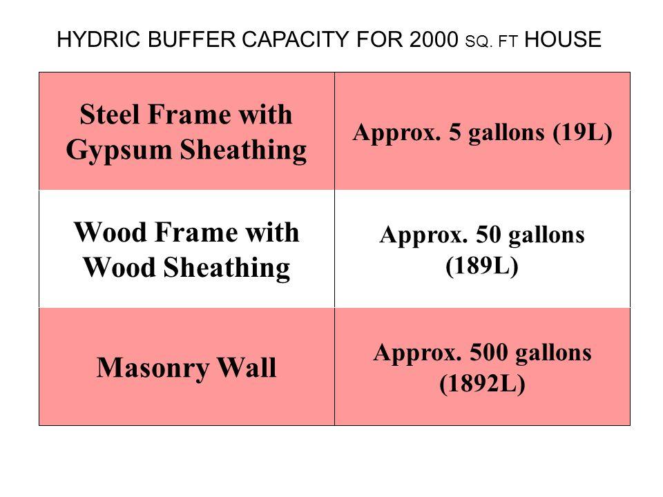 Wood Frame with Wood Sheathing Steel Frame with Gypsum Sheathing