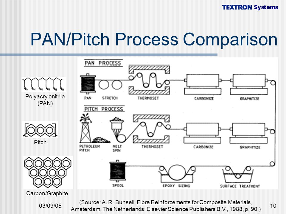 PAN/Pitch Process Comparison