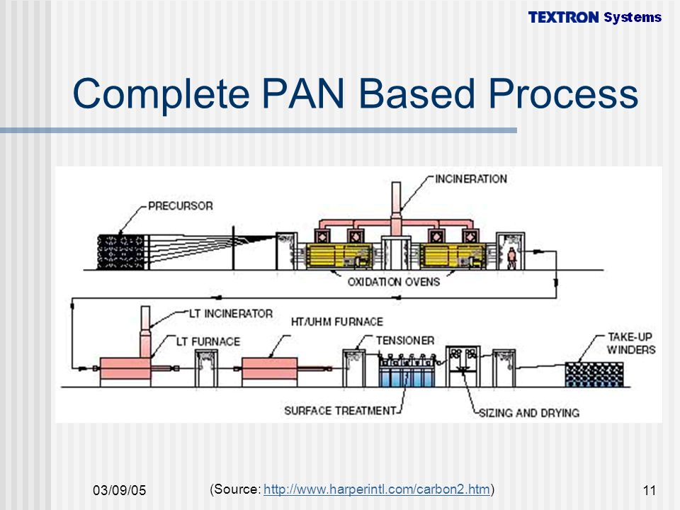 Complete PAN Based Process