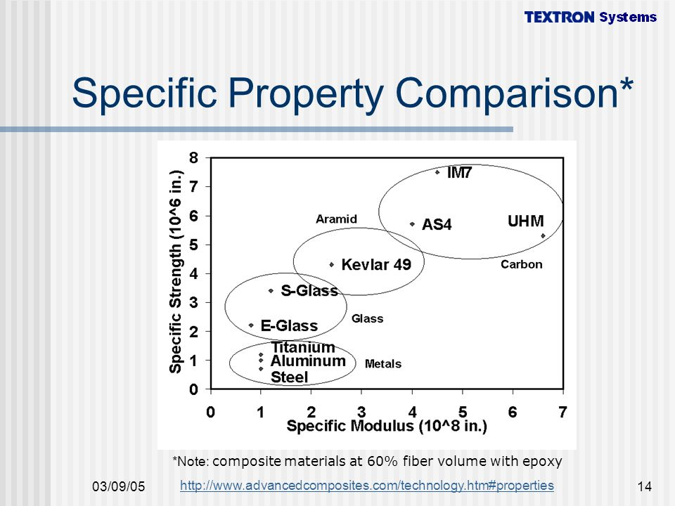 Specific Property Comparison*