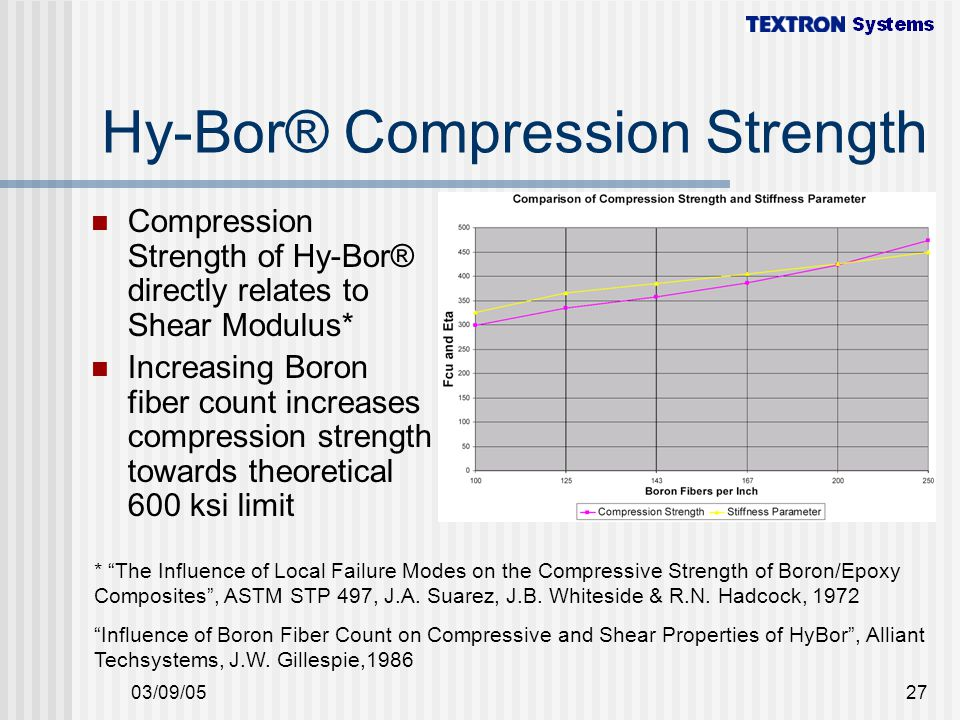 Hy-Bor® Compression Strength