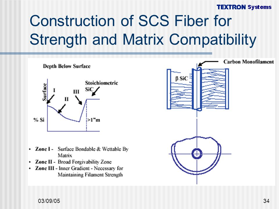 Construction of SCS Fiber for Strength and Matrix Compatibility