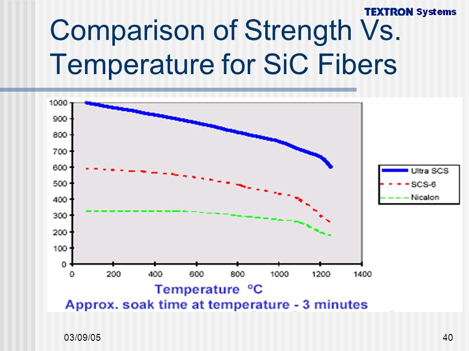 Comparison of Strength Vs. Temperature for SiC Fibers