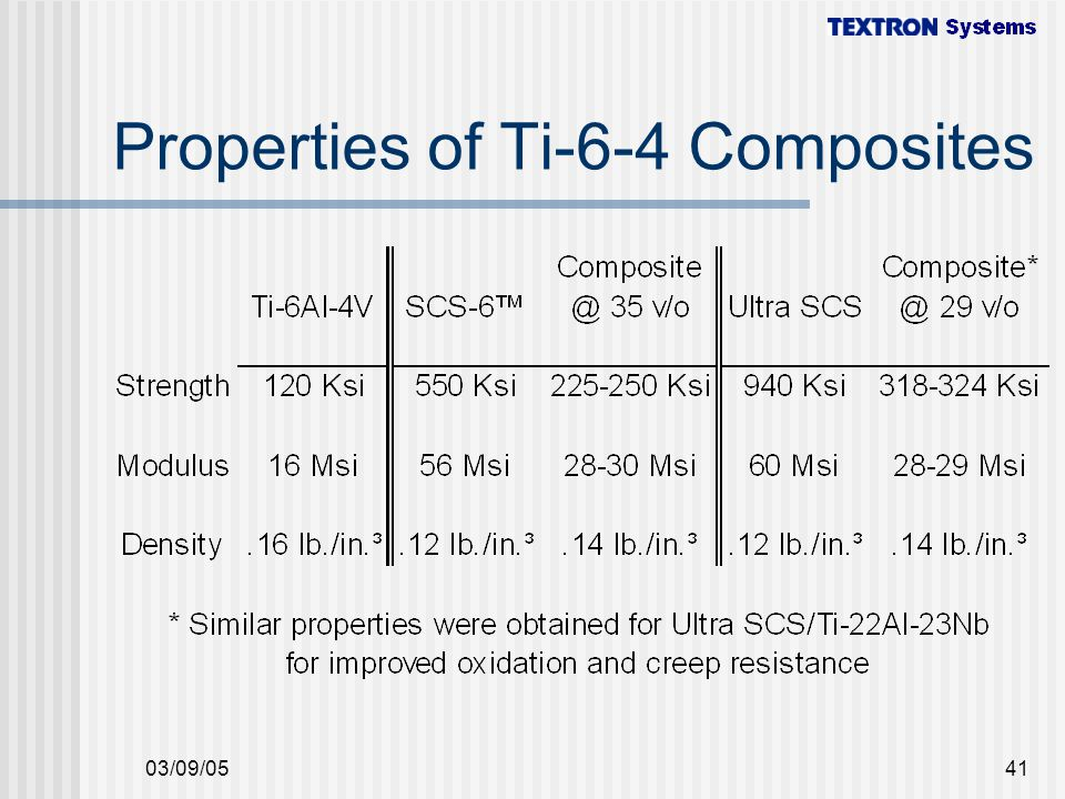 Properties of Ti-6-4 Composites