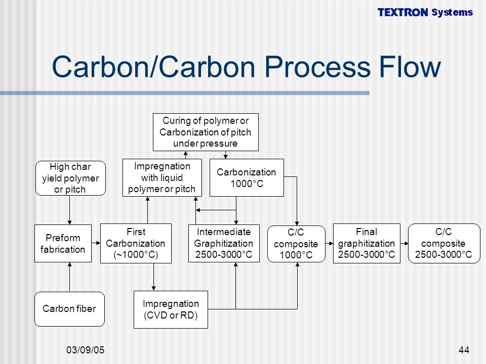 Carbon/Carbon Process Flow