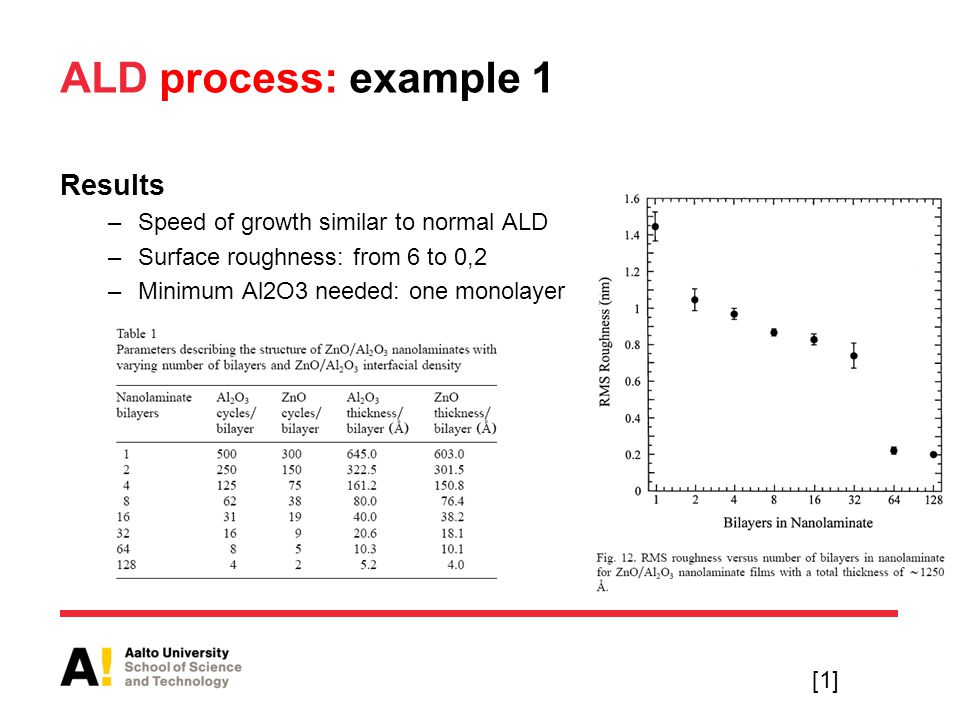 ALD process: example 1 Results Speed of growth similar to normal ALD