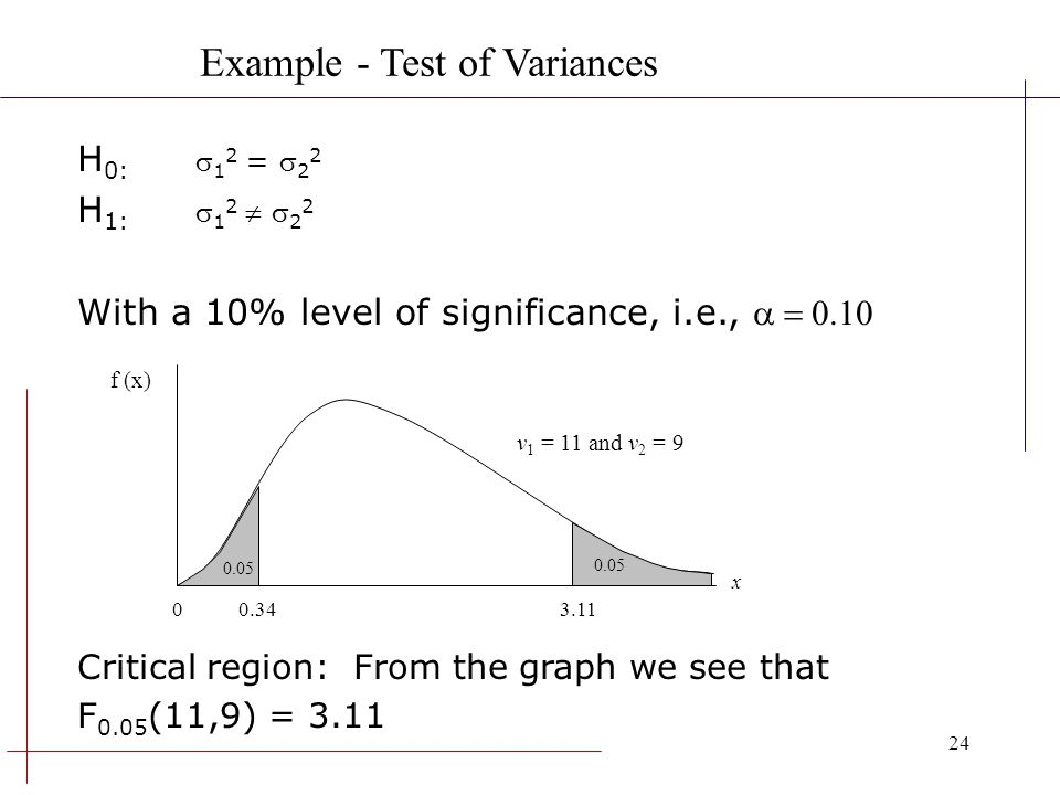 Example - Test of Variances
