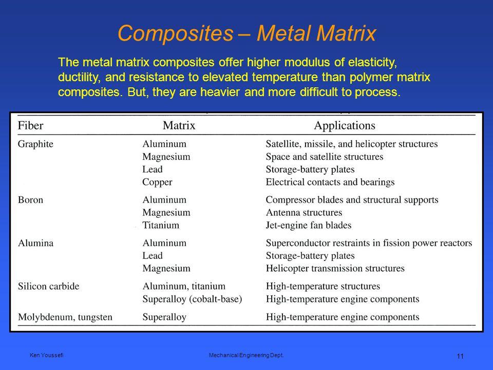 Composites – Metal Matrix