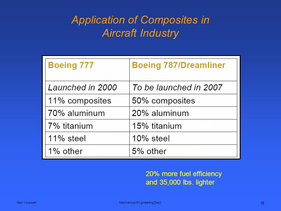 Application of Composites in Aircraft Industry