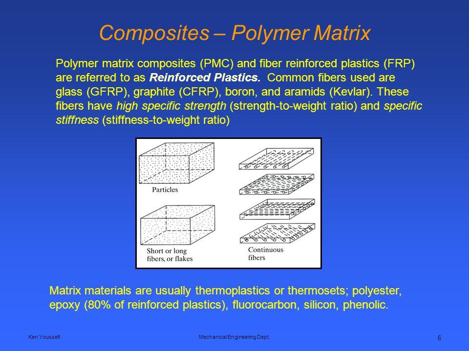 Composites – Polymer Matrix