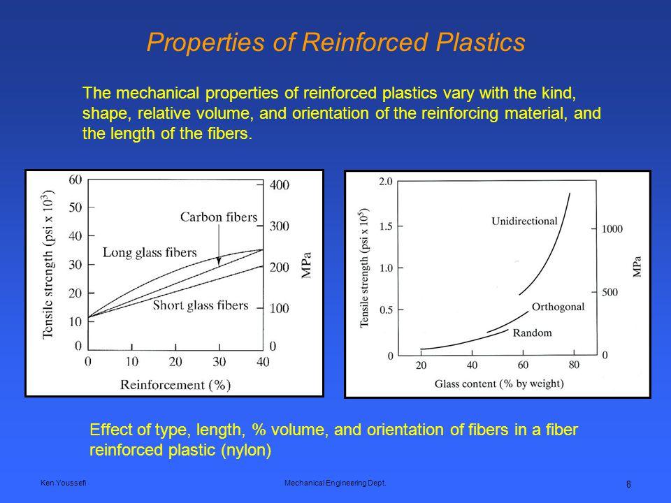 Properties of Reinforced Plastics