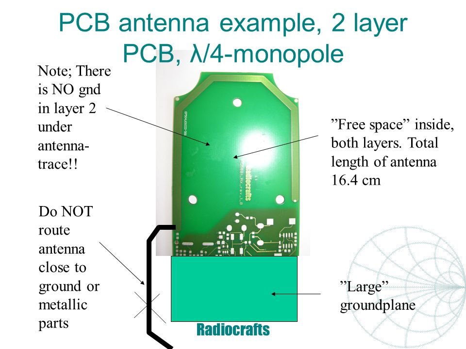 PCB antenna example, 2 layer PCB, λ/4-monopole
