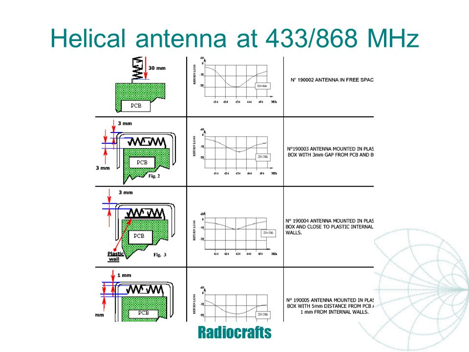 Helical antenna at 433/868 MHz
