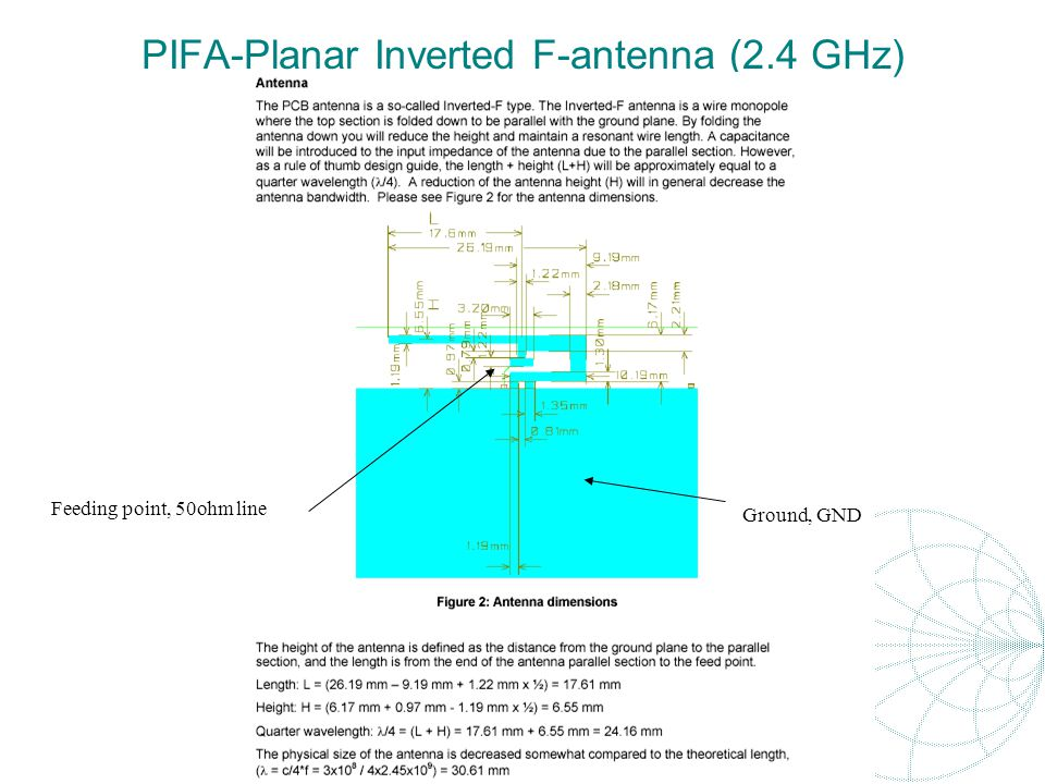 PIFA-Planar Inverted F-antenna (2.4 GHz)
