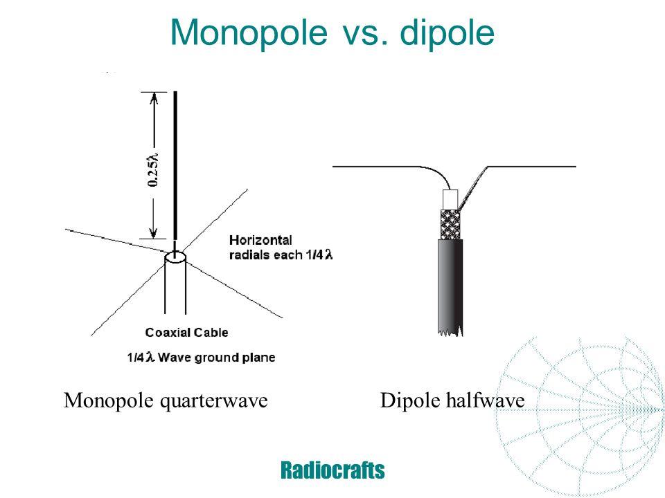 Monopole vs. dipole Monopole quarterwave Dipole halfwave Radiocrafts