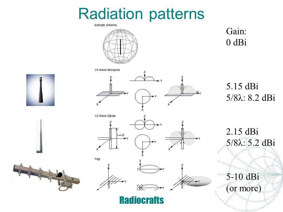 Radiation patterns Gain: 0 dBi 5.15 dBi 5/8λ: 8.2 dBi