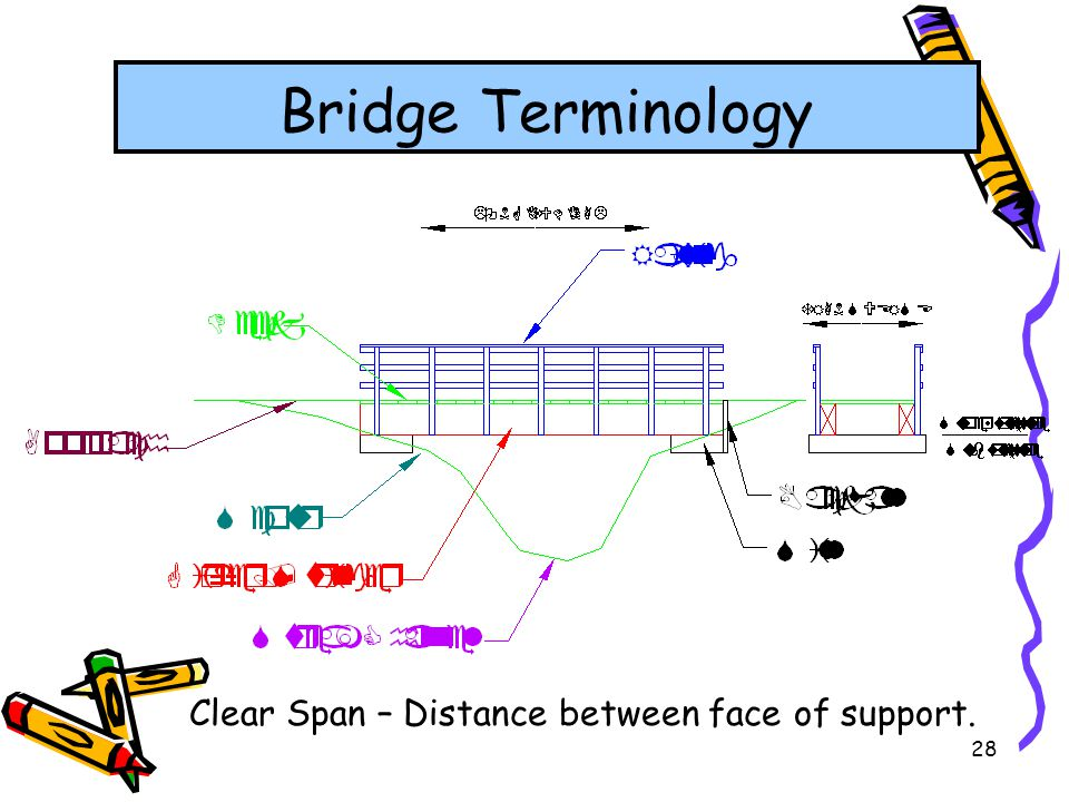Bridge Terminology Clear Span – Distance between face of support.